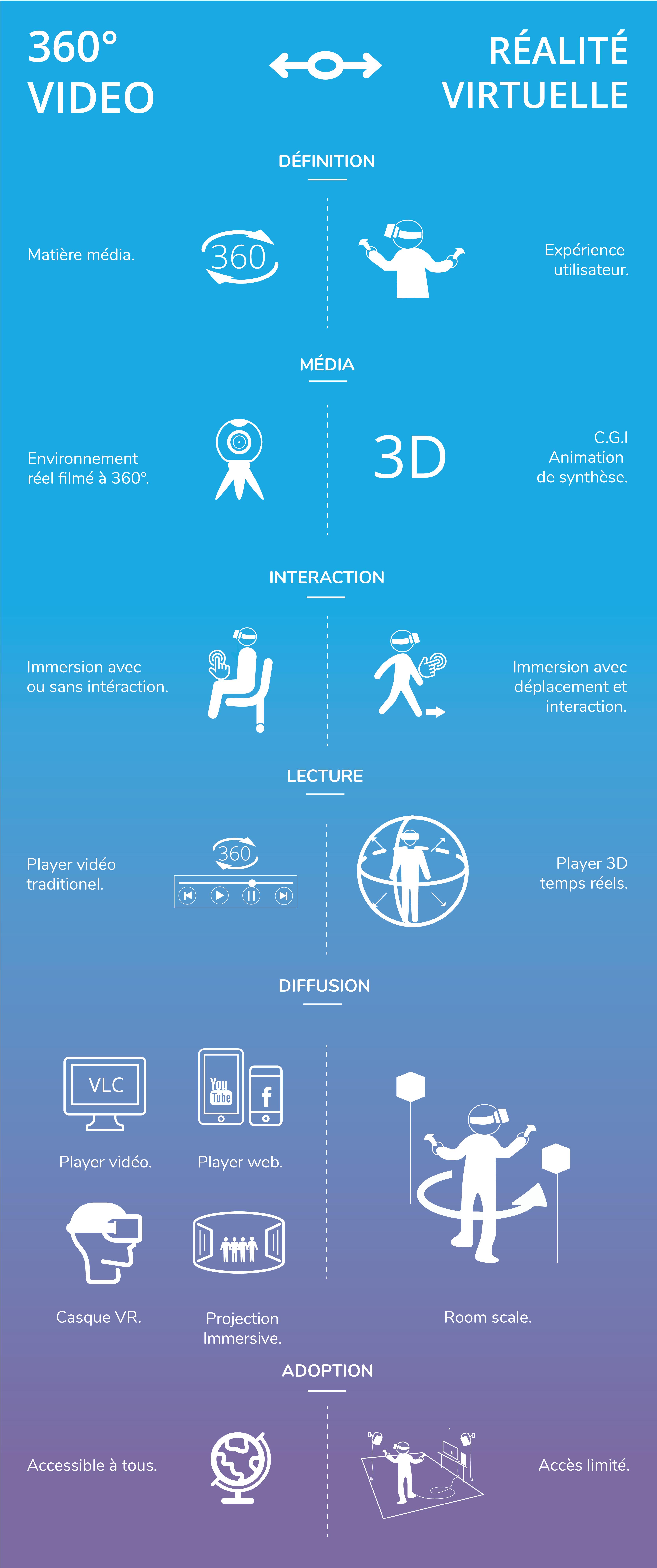 Vidéo 360° vs VR statistique