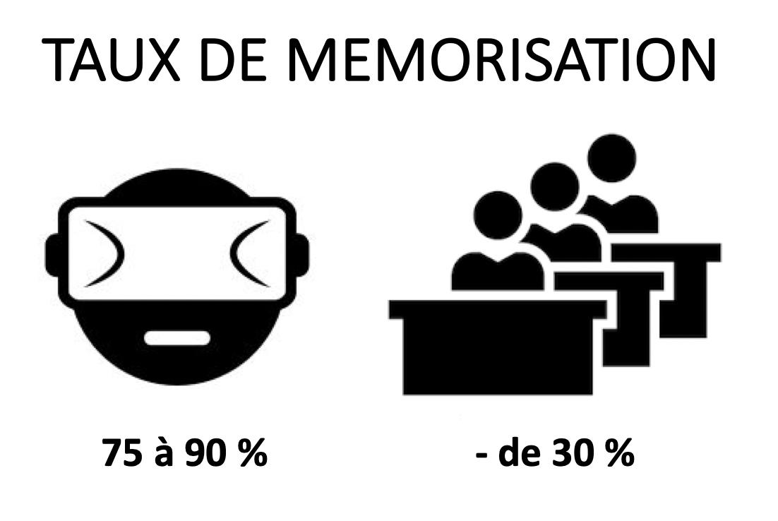 Formation memorisation