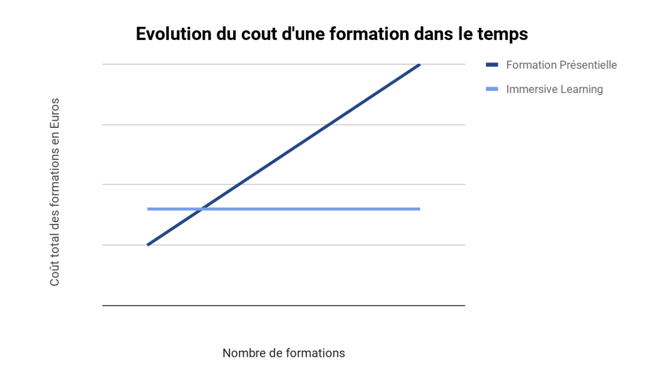formation cout